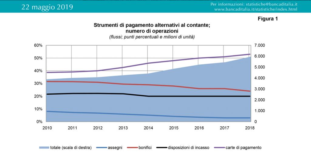 grafico di banca italia sugli strumenti di pagamento alternativi al contante.